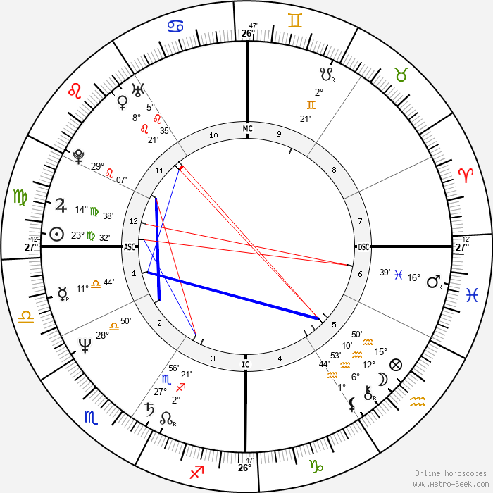 David Copperfield - Birth horoscope chart