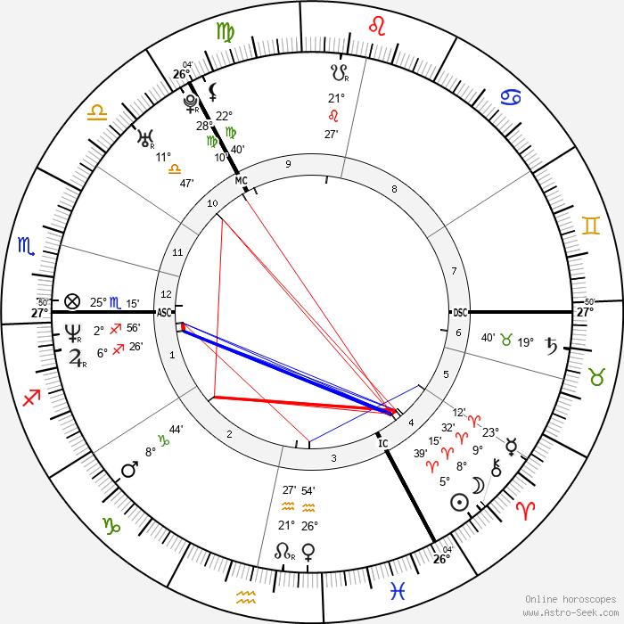 David Coulthard - Birth horoscope chart