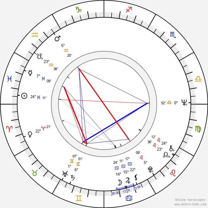 David Cronenberg - Birth horoscope chart