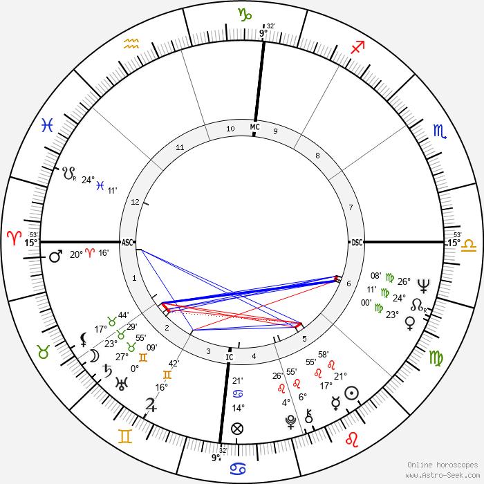 David Crosby - Birth horoscope chart
