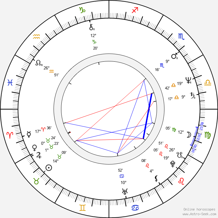 David Della Rocco - Birth horoscope chart