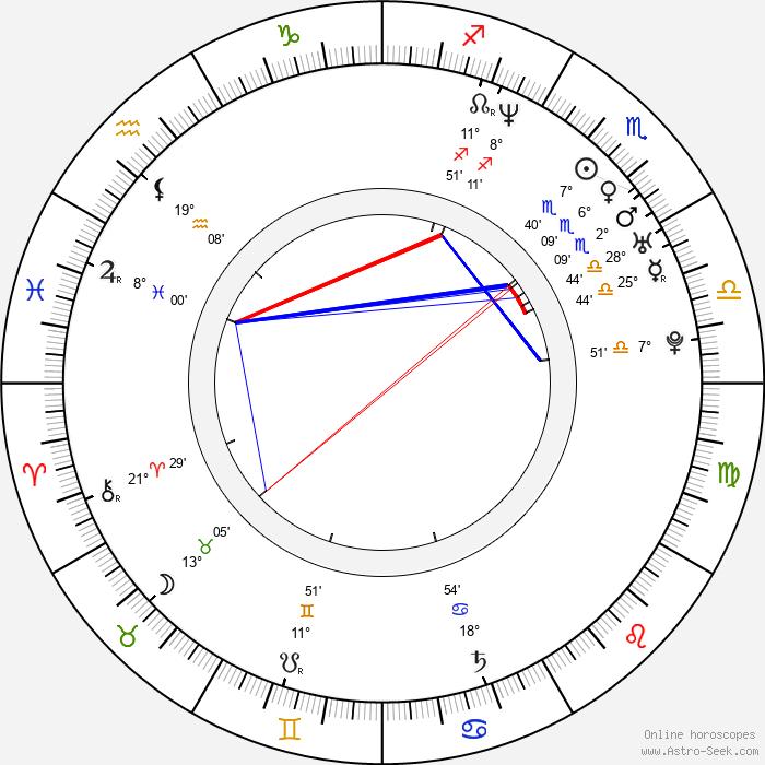 David Dencik - Birth horoscope chart