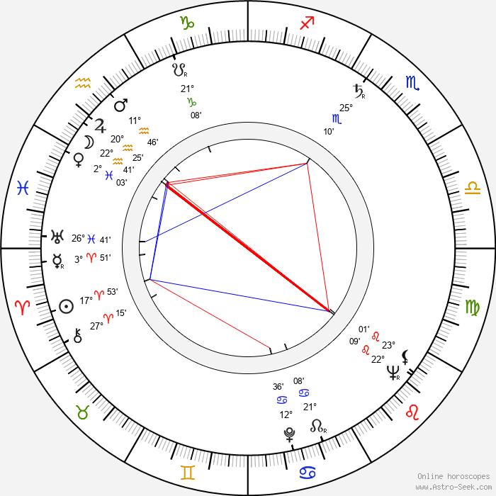 David Detiege - Birth horoscope chart