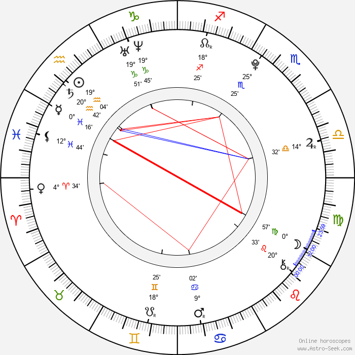 David Dorfman - Birth horoscope chart