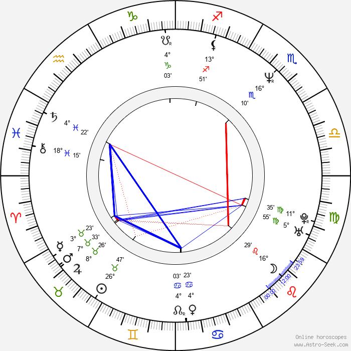 David Eigenberg - Birth horoscope chart