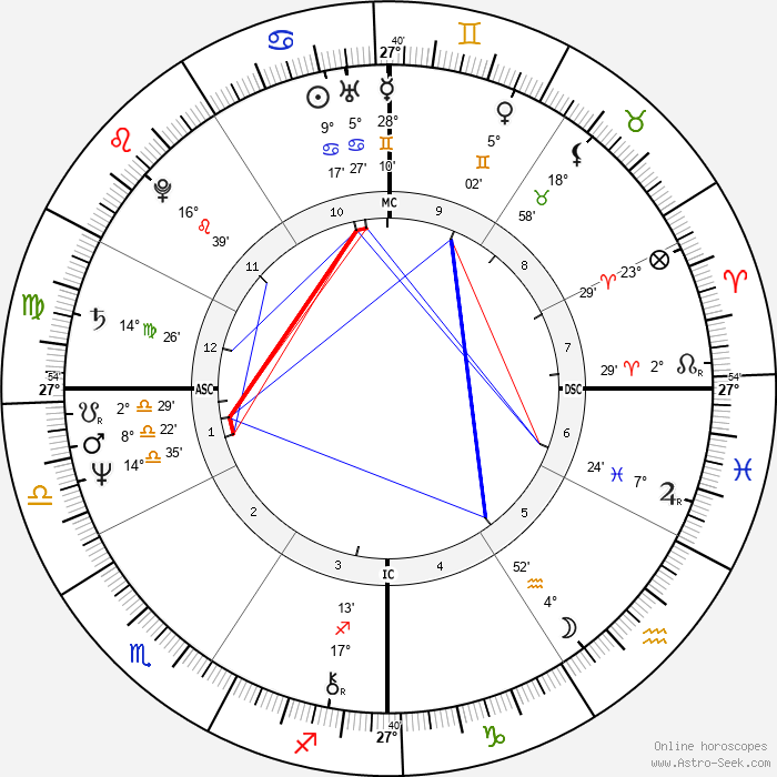 David Ernest Duke - Birth horoscope chart