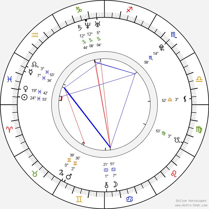 David Fail - Birth horoscope chart