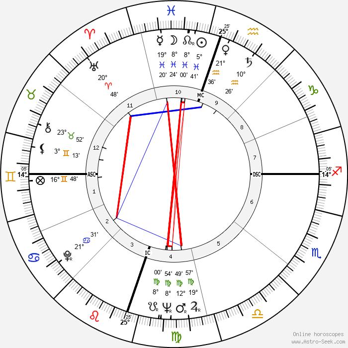 David 'Fathead' Newman - Birth horoscope chart