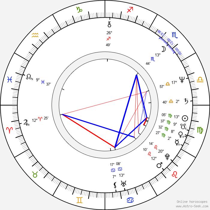 David Ferry - Birth horoscope chart