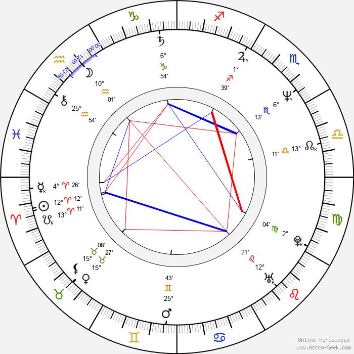 David Frankel - Birth horoscope chart