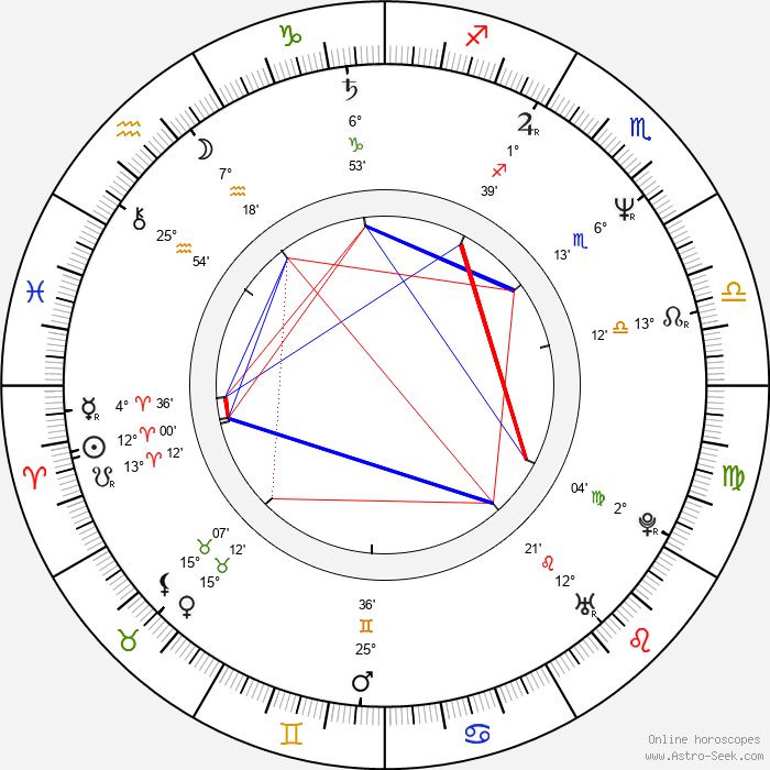 David Frankel - Birth horoscope chart