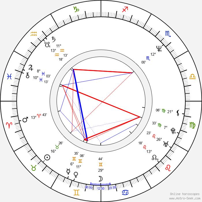 David Franklin - Birth horoscope chart