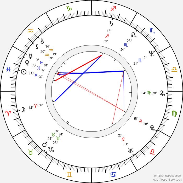 David Franzoni - Birth horoscope chart