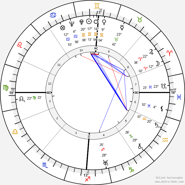 David Fyfe Anderson - Birth horoscope chart