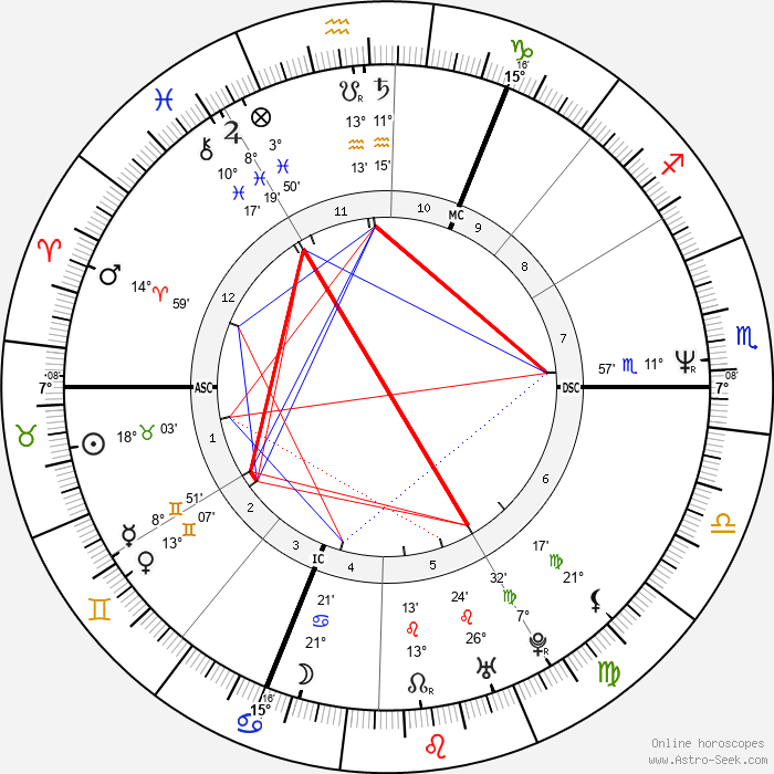 David Gahan - Birth horoscope chart