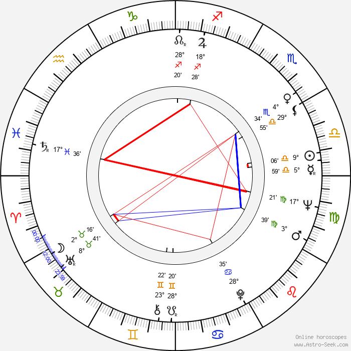 David Gale - Birth horoscope chart