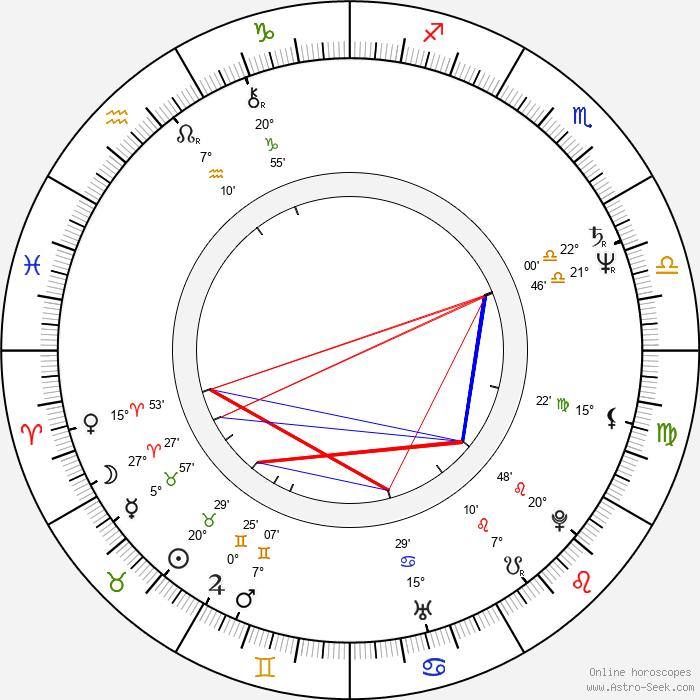 David Gest - Birth horoscope chart