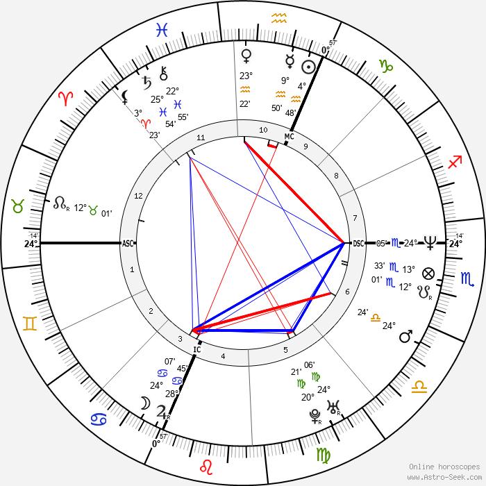 David Ginola - Birth horoscope chart