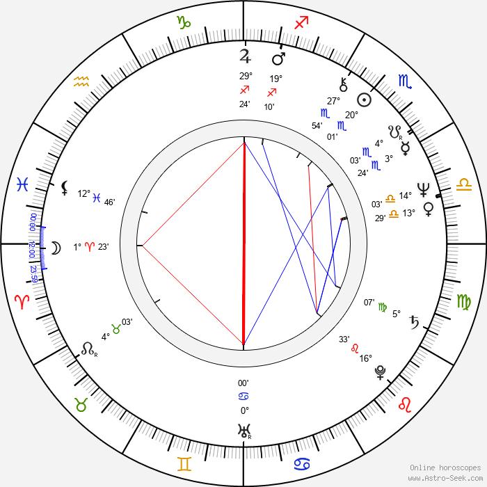 David Green - Birth horoscope chart