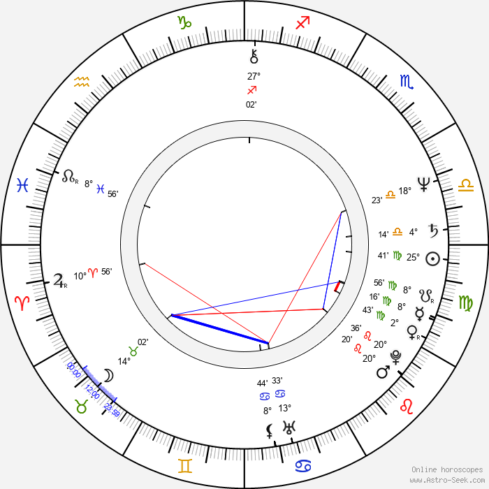 David Grieco - Birth horoscope chart