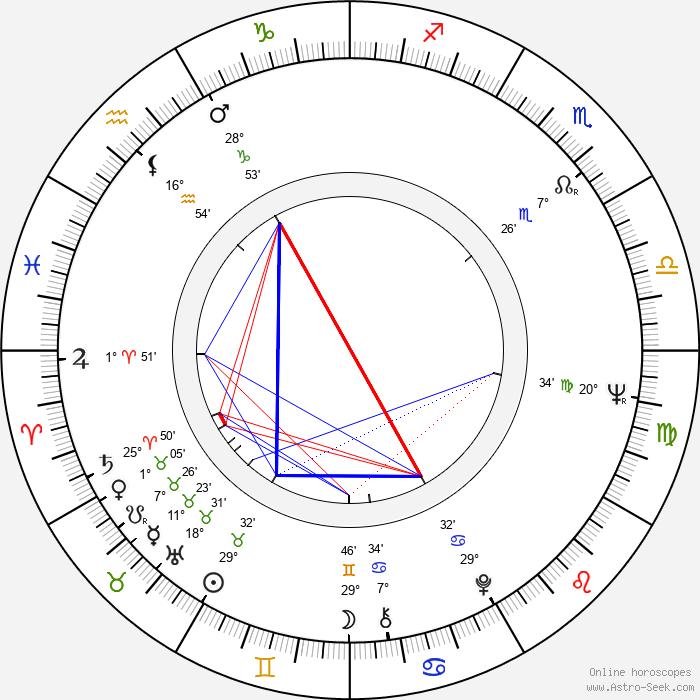 David Groh - Birth horoscope chart