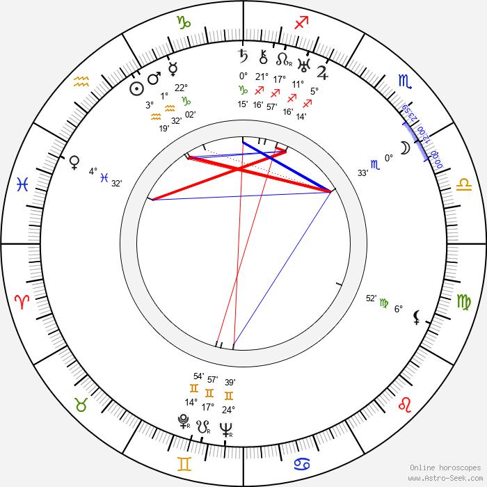 David Hand - Birth horoscope chart