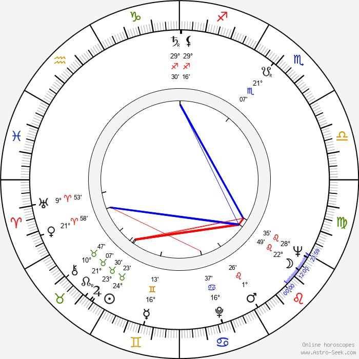 David Healy - Birth horoscope chart