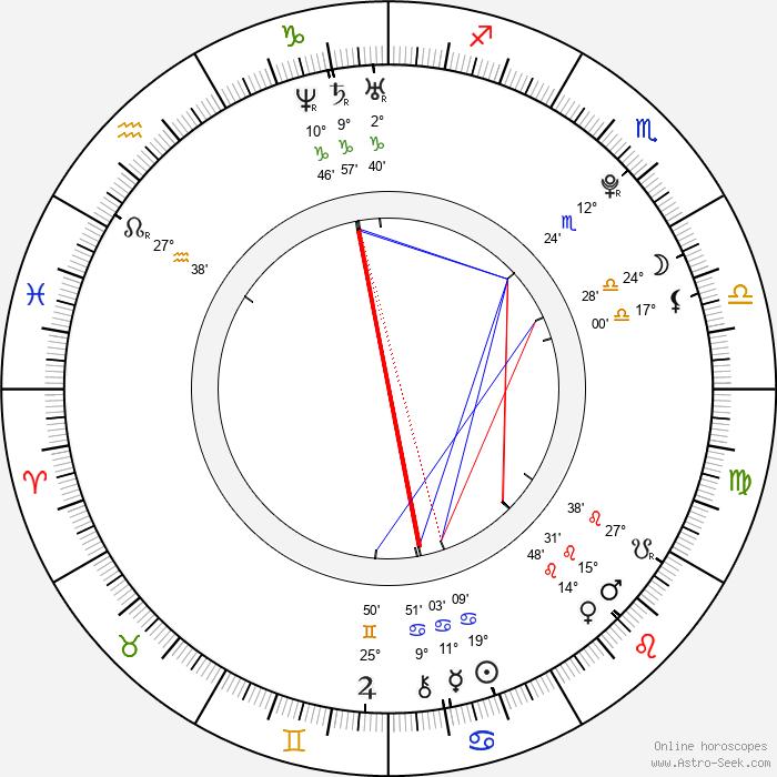 David Henrie - Birth horoscope chart