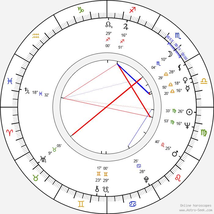 David Hess - Birth horoscope chart