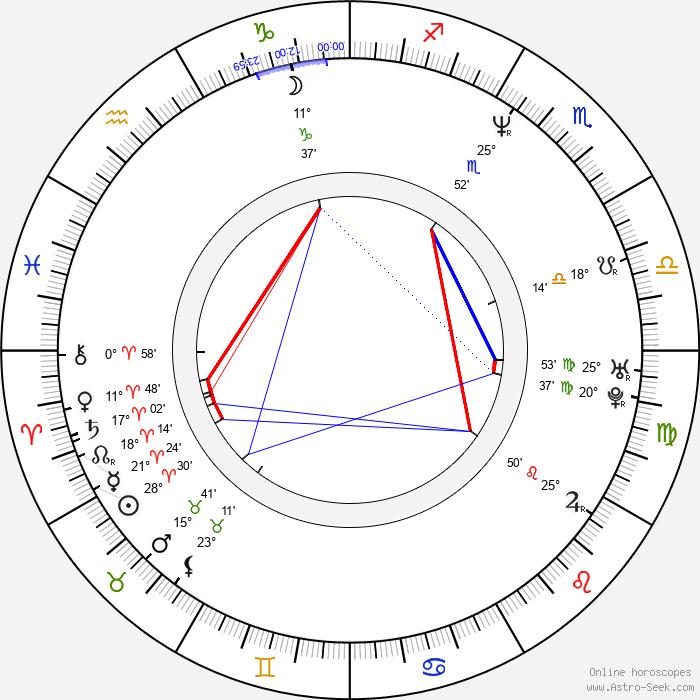 David Hewlett - Birth horoscope chart