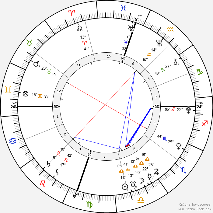 David Hicks - Birth horoscope chart