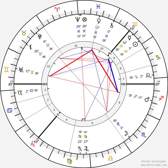 David Hilbert - Birth horoscope chart
