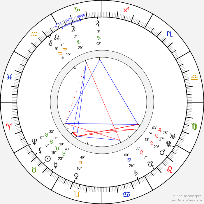 David Hume - Birth horoscope chart