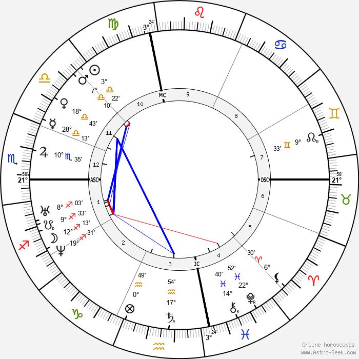 David Hunter Strother - Birth horoscope chart