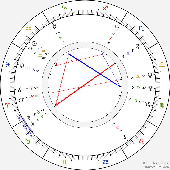 David Hutchison - Birth horoscope chart