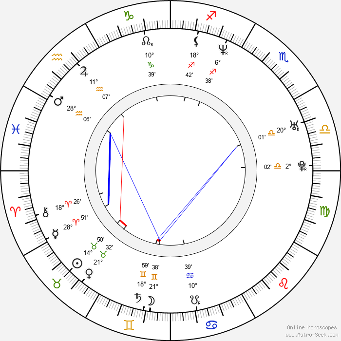 David Janer - Birth horoscope chart