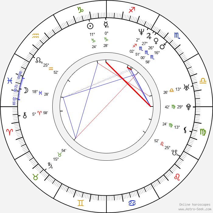 David Jařab - Birth horoscope chart