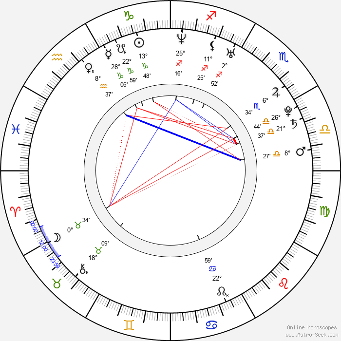 David Jirka - Birth horoscope chart