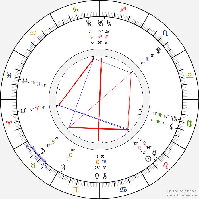 David Kaye - Birth horoscope chart