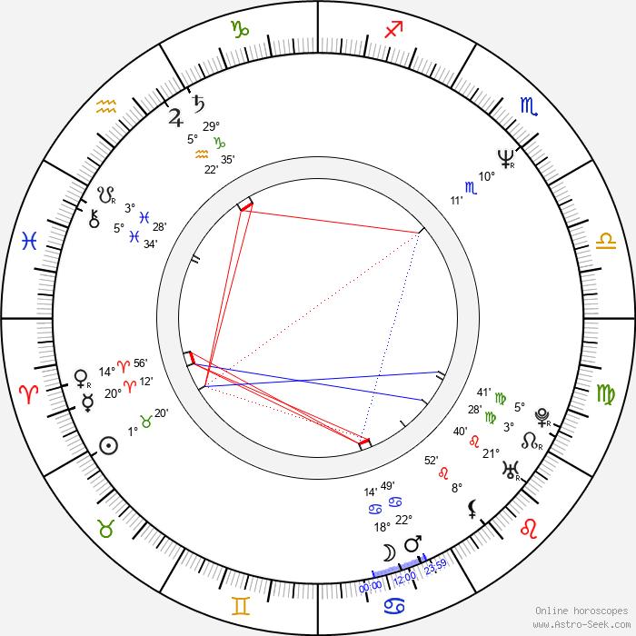 David Keeley - Birth horoscope chart