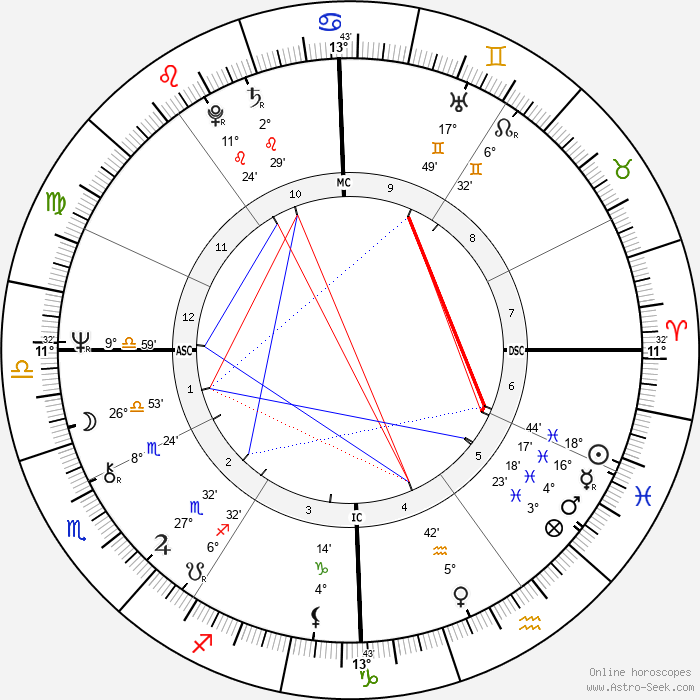 David Kennerly - Birth horoscope chart