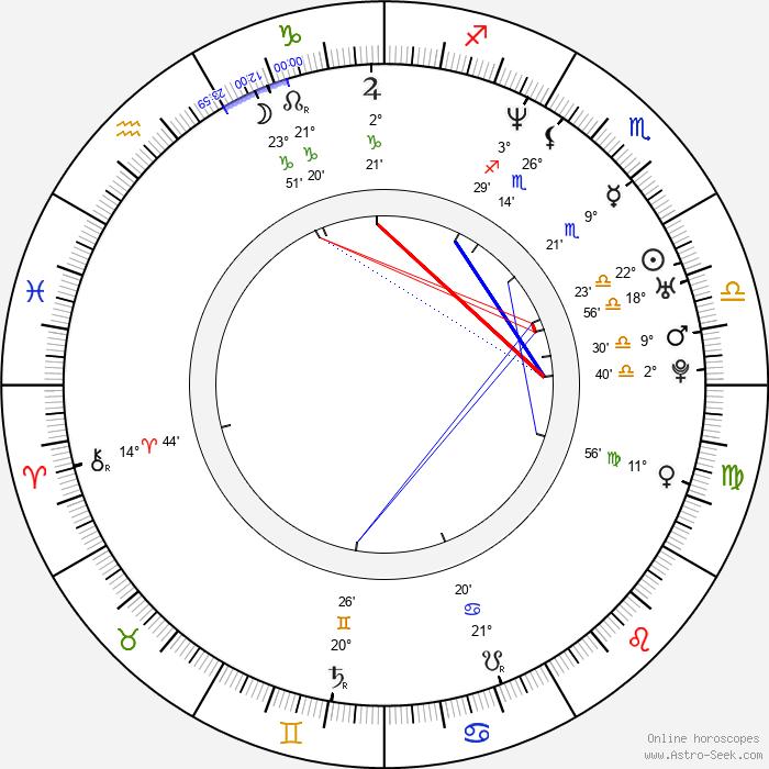 David Kneeream - Birth horoscope chart
