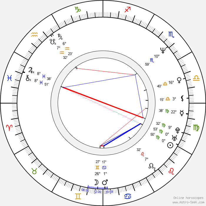 David Koechner - Birth horoscope chart