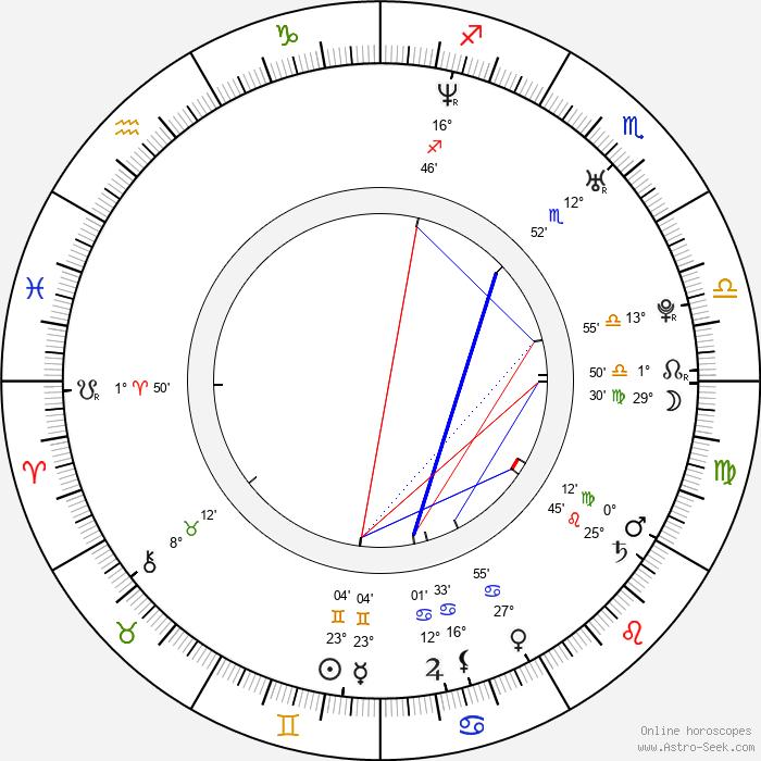 David Kopp - Birth horoscope chart