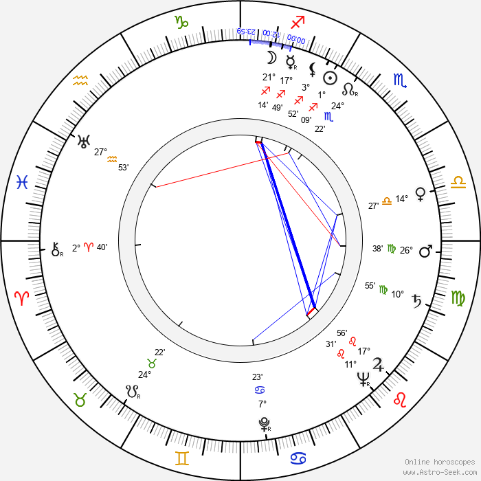 David Kossoff - Birth horoscope chart