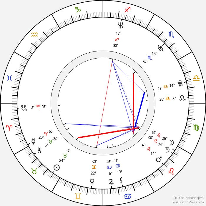 David Krumholtz - Birth horoscope chart