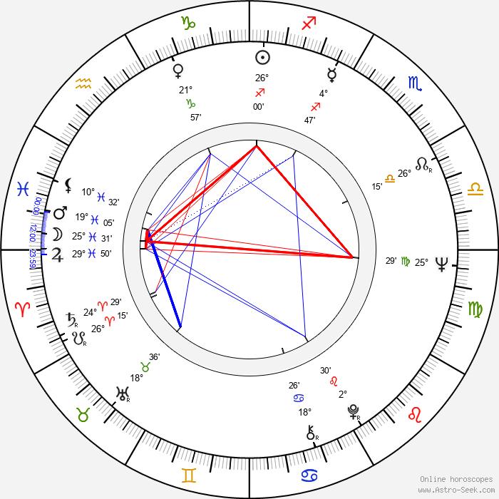 David L. Hewitt - Birth horoscope chart