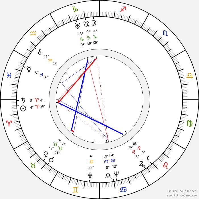 David Lean - Birth horoscope chart