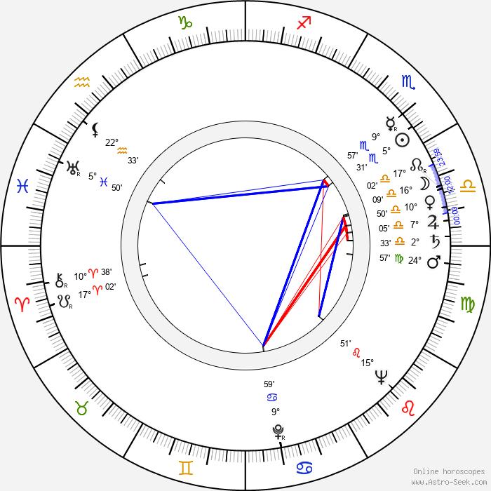 David Leland - Birth horoscope chart