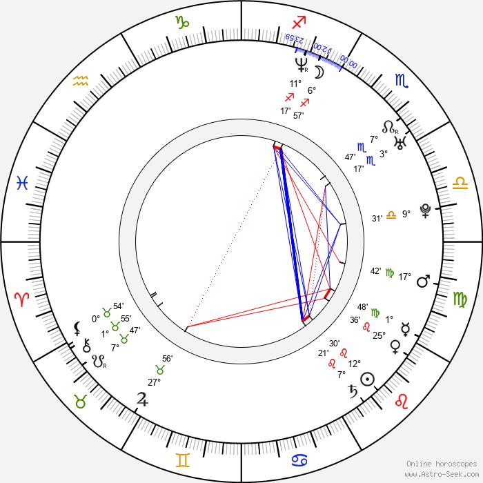 David Lewis - Birth horoscope chart